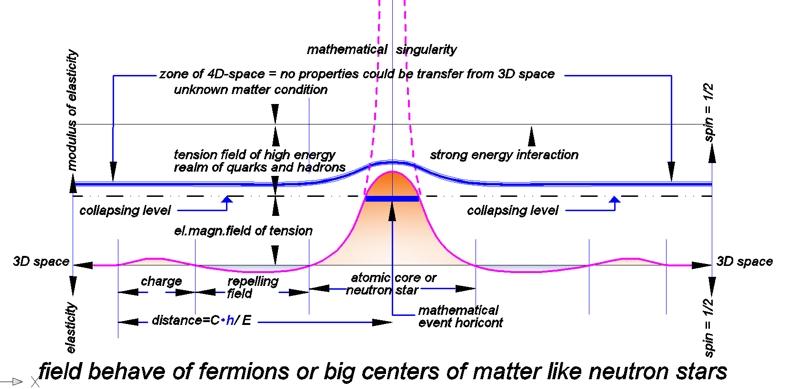 mehr dimensionen theorie